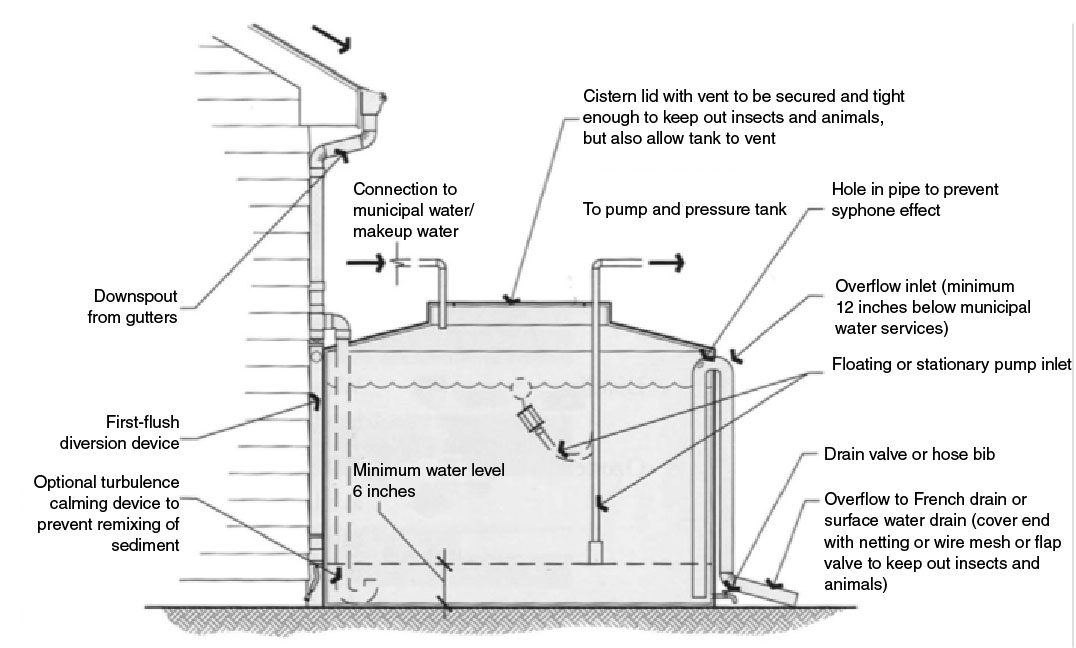 Bae 1757 Design Of Rainwater Harvesting Systems In