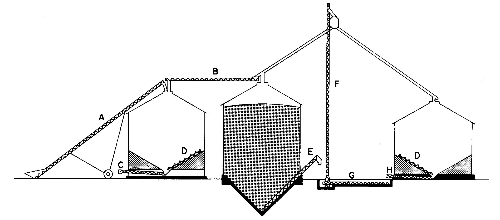 A. transport auger. B. horizontal overhead auger. C. unloading auger in plenum of drying bin. D. sweep auger. E. unloading auger for cone-bottom bin