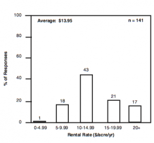 Figure 2a. Relative Frequency of Responses for Native Pasture Rental Rates.