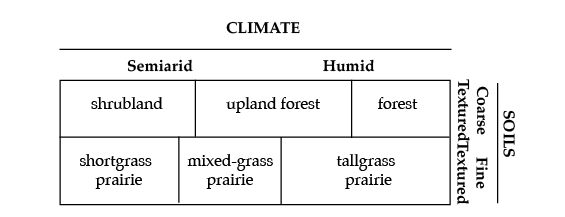 E 993 oklahomas native vegetation types osu fact sheets distribution of vegetation types in relation to climate and soils excluding bottomland forest publicscrutiny Image collections