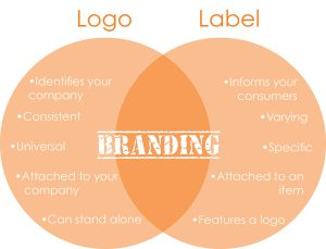Logos vs labels