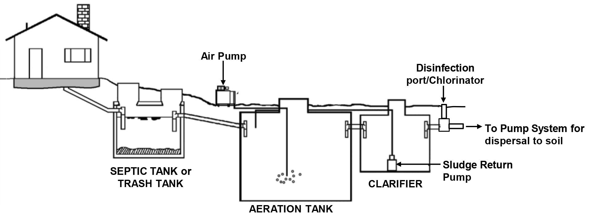 How Much To Have Septic Tank Pumped Diagram Hvac Wiring
