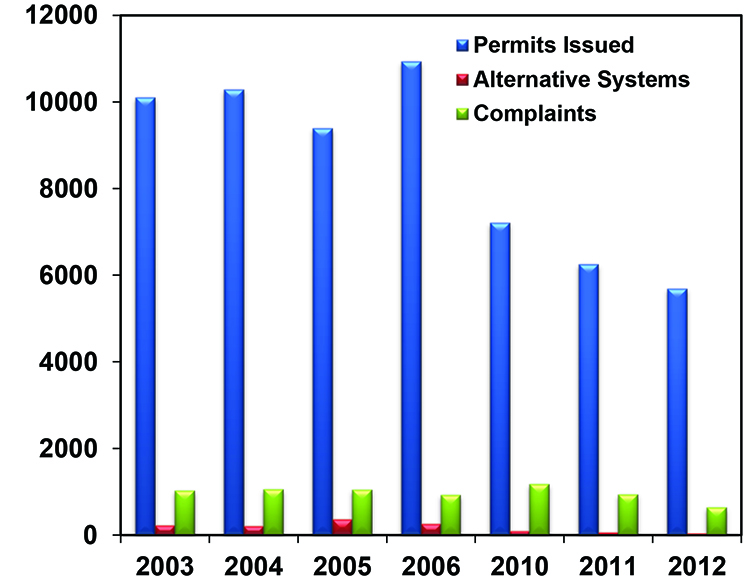 PSS-2271 Soil-Based Septic System Decisions in Oklahoma