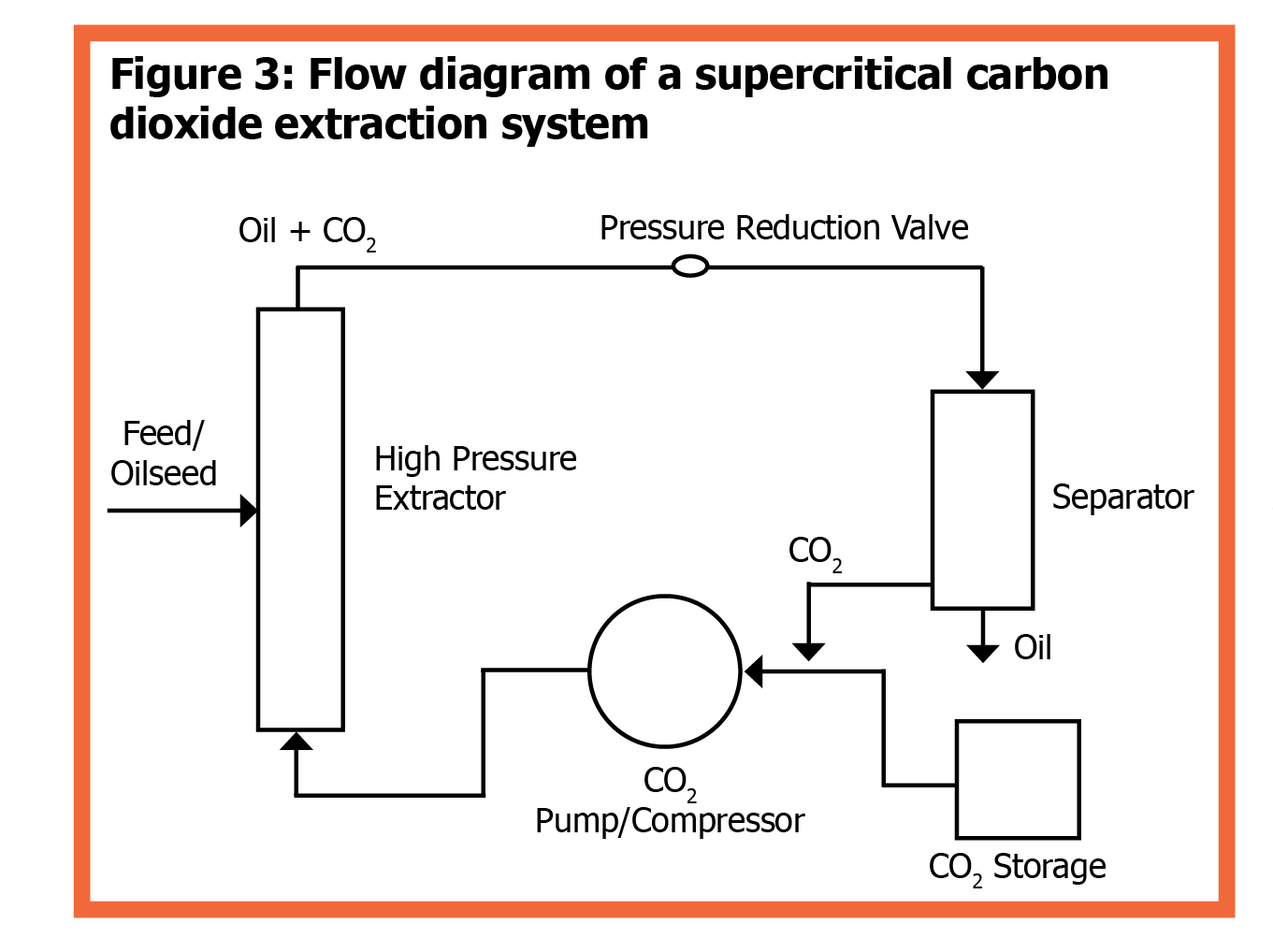 Fapc 159 oil and oilseed processing ii osu fact sheets figure 3 flow diagram of a supercritical carbon dioxide extraction system nvjuhfo Image collections