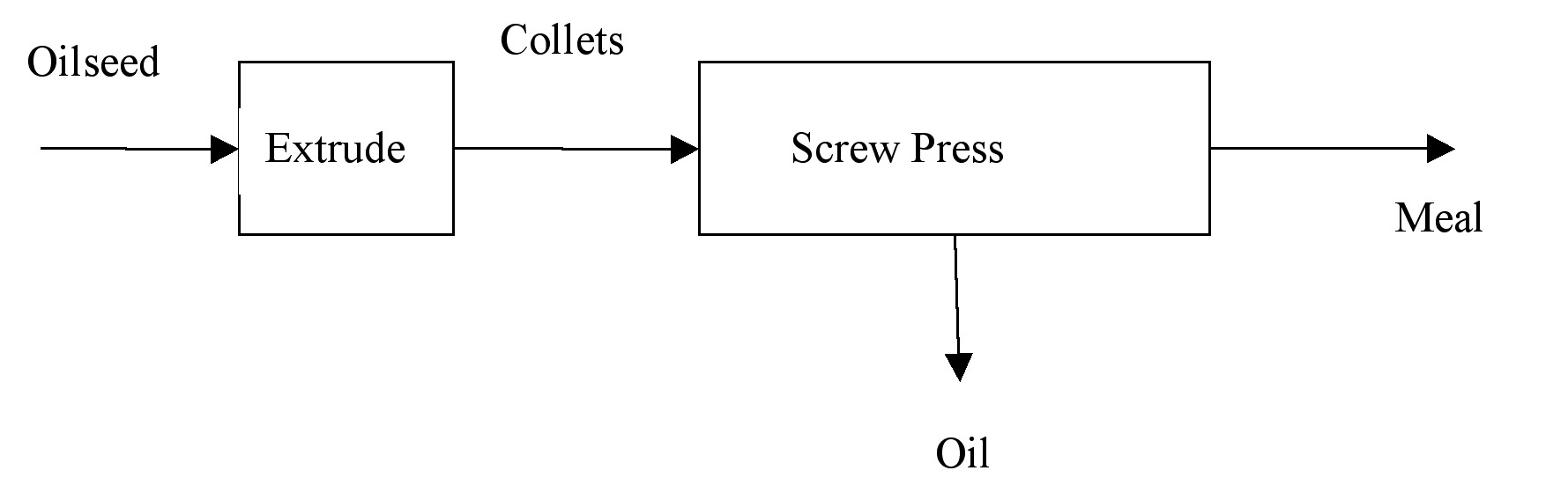 Fapc 159 oil and oilseed processing ii osu fact sheets figure 2 flow diagram of an extrusion expelling e e process nvjuhfo Image collections