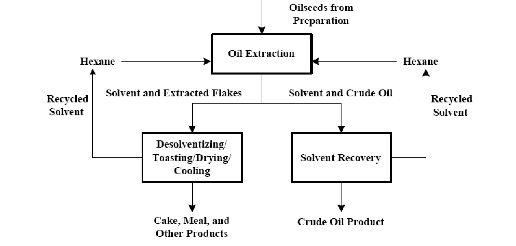 Fapc 159 Oil And Oilseed Processing Ii Osu Fact Sheets Process Flow Diagram For Purchase Department Figure 1 Simplified Of A Hexane Extraction