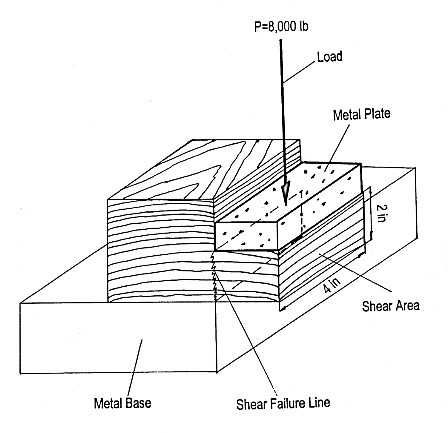 FAPC-162 Strength Properties of Wood for Practical